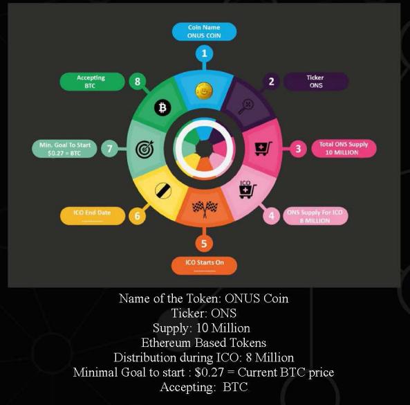 ONUS COIN ICO Details