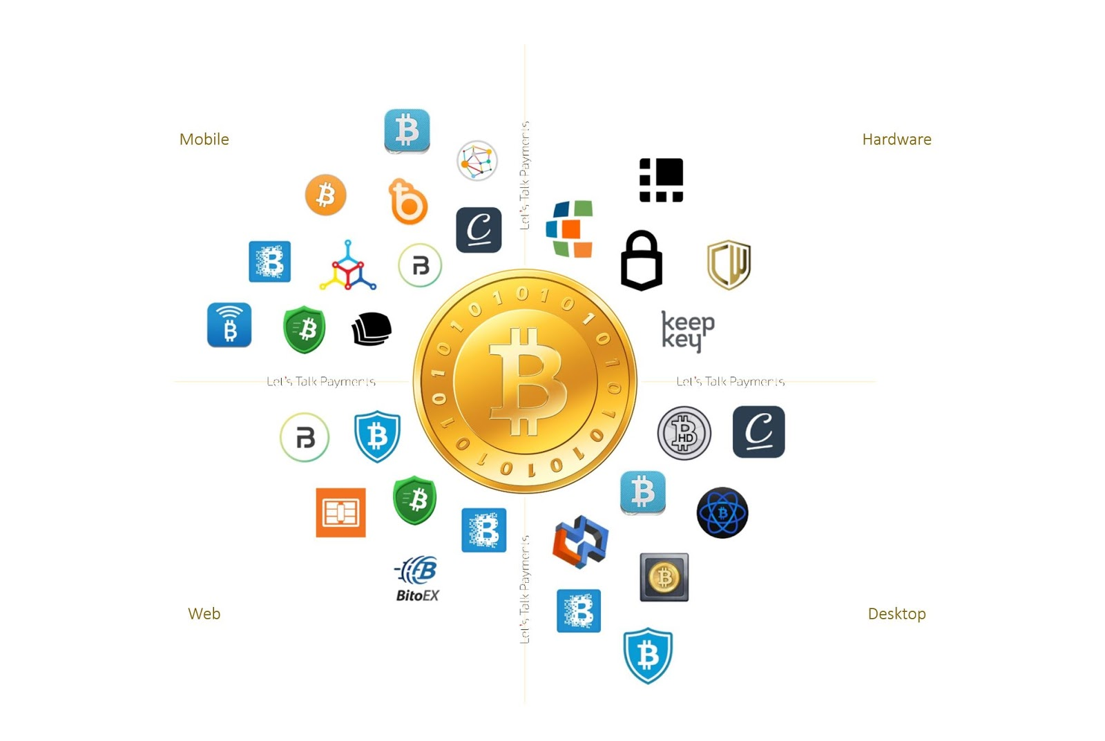 types of wallets for cryptocurrency