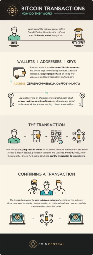 Bitcoin transactions illustrated