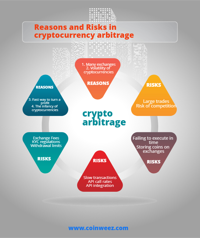 Cryptocurrency Arbitrage: All You Need to Know  Part 2