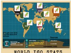 ICO stats