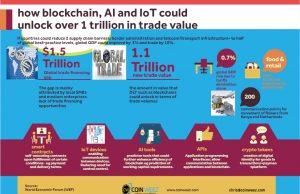 blockchain AI, IoT