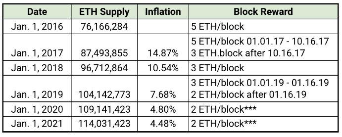 ETH block rewards