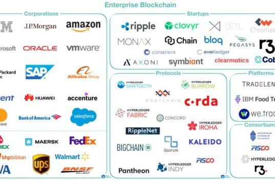 Enterprise blockchains