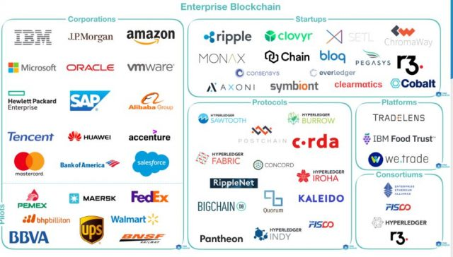 Enterprise blockchains
