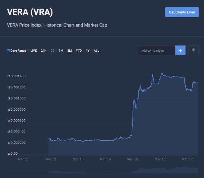 VRA Price index