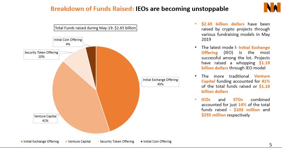 Total funds raised in May-19 (www.inwara.com)