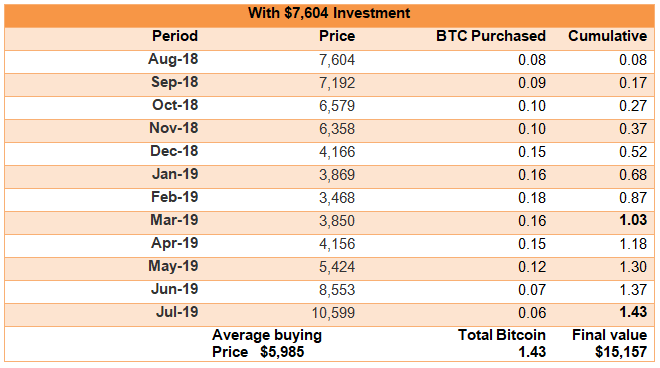 $7,604 investment in Bitcoin